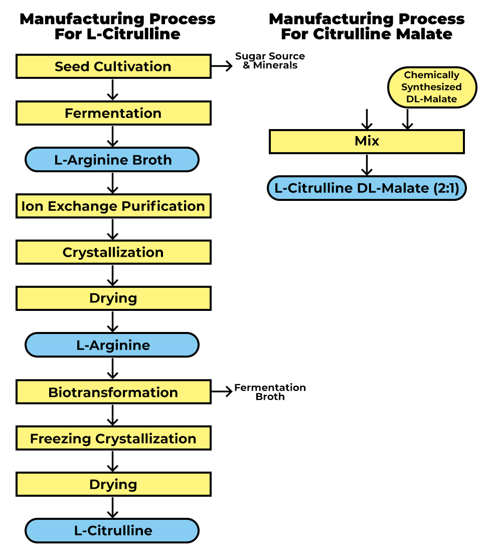 Manufacturing Flow Chart Of L-Citrulline And Citrulline Malate (2:1)