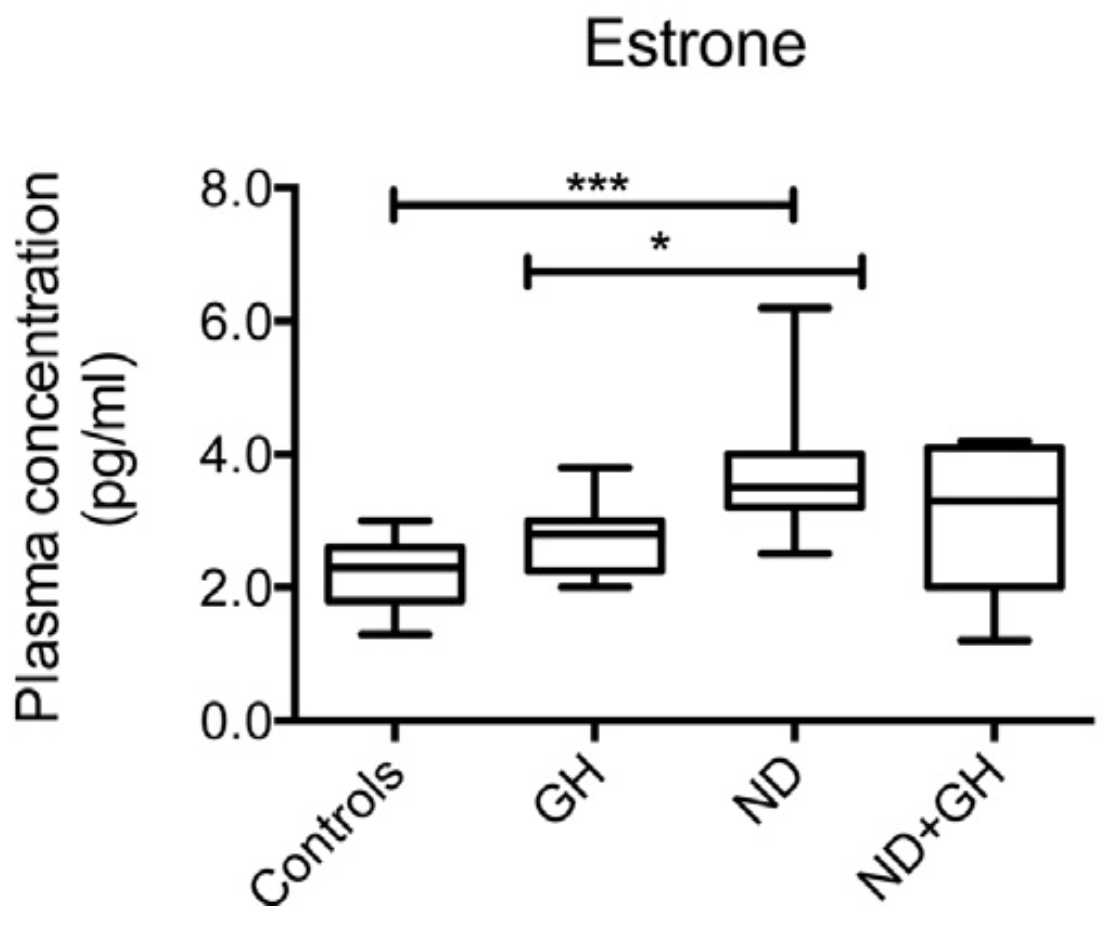 Repeated administration of a high dose of Nandrolone Decanoate to male rats resulted in significantly elevated concentrations of estrone in plasma