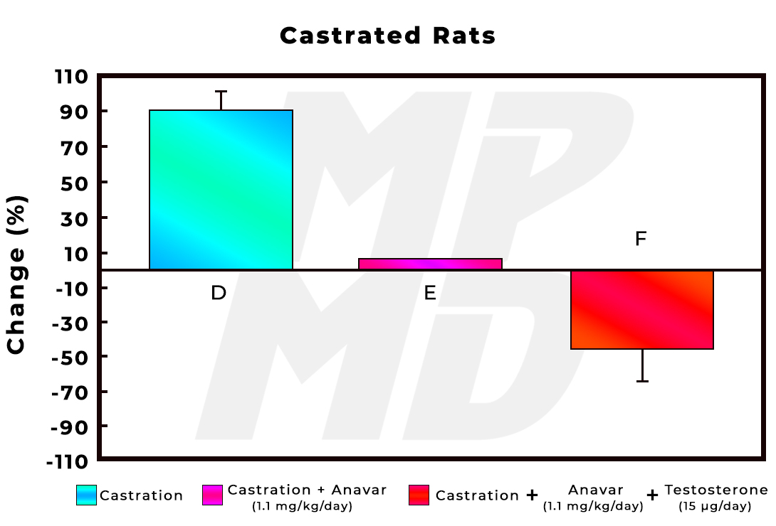 Anavar, Testosterone and Anavar + Testosterone Effect On Immune Function In Castrated Rats
