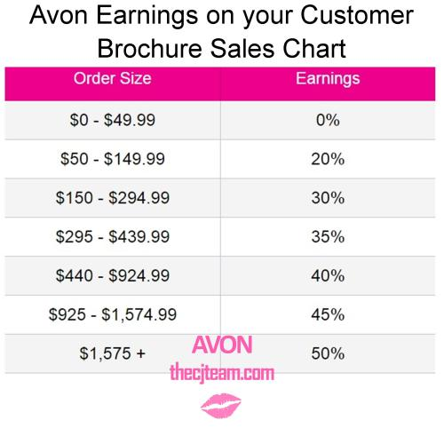 Avon Earnings Chart 2.24.16