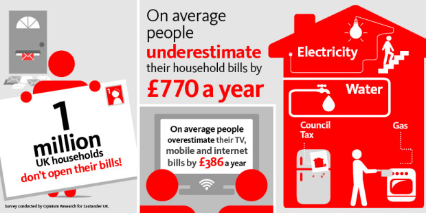 Household bills Infographic
