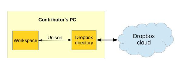 dropbox-schema-2