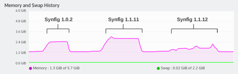 Memory usage graph for different versions of Synfig. Test file: shot 003 of Morevna Episode 3.