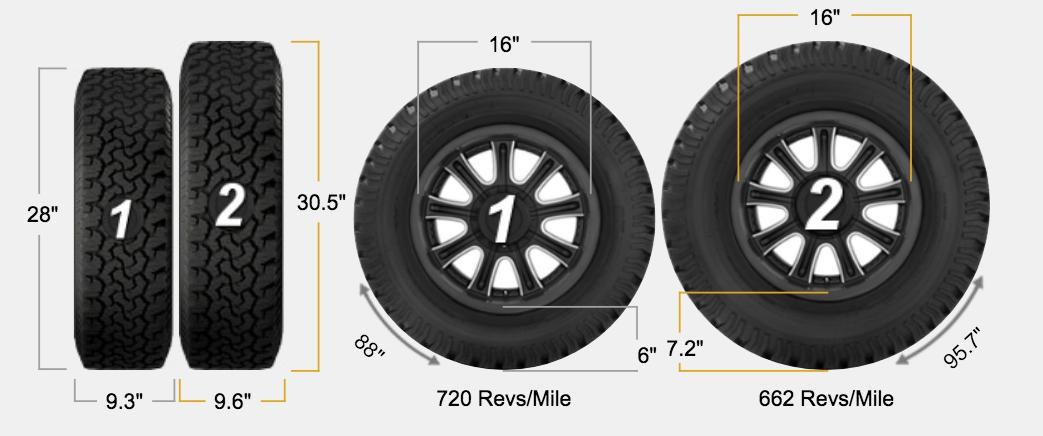 Tire Size Comparison >> Tire Size Comparison - Morey's In Transit