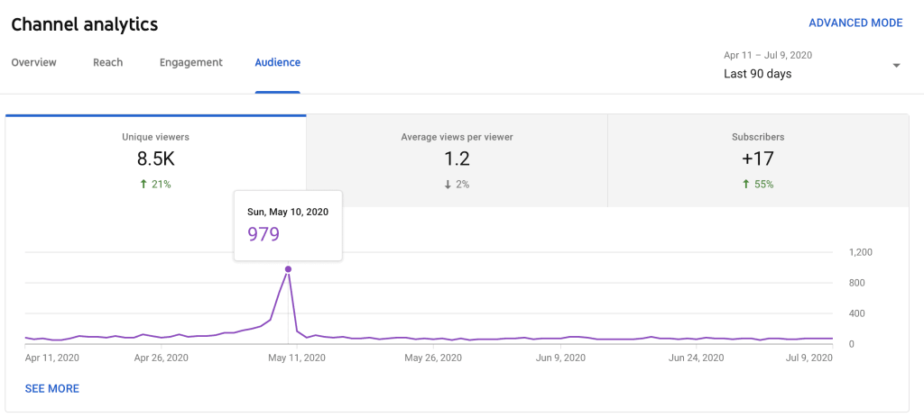YouTube audience analytics for a YouTube channel best time to upload to youtube