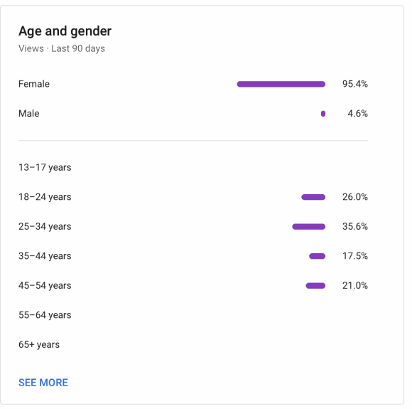 Age and gender listed from YouTube analytics best time to upload to youtube