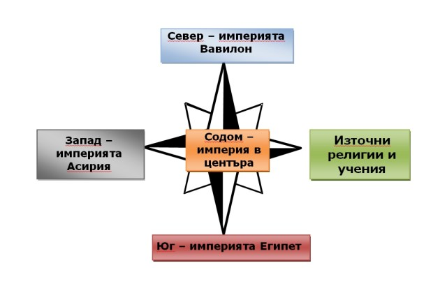 grafica compas