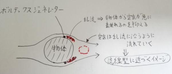 ボルテックスジェネレーターの仕組み