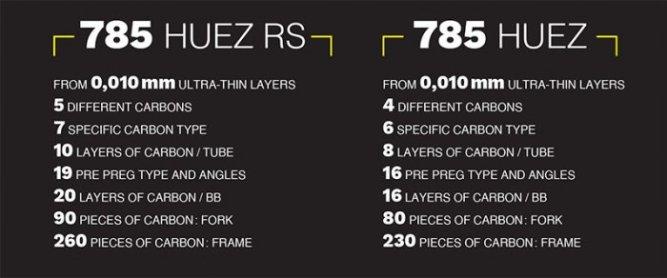 『785 HUEZ RS』=ルックのカーボン技術の粋 【2018年モデル】LOOK『785 HUEZ RS』。カーボン技術の粋を集めた超軽量フレーム。