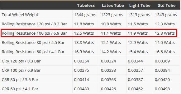 ラテックスチューブによる「転がり抵抗削減効果」 4社ラテックスチューブ徹底比較インプレッション SOYO ミシュラン ビットリア