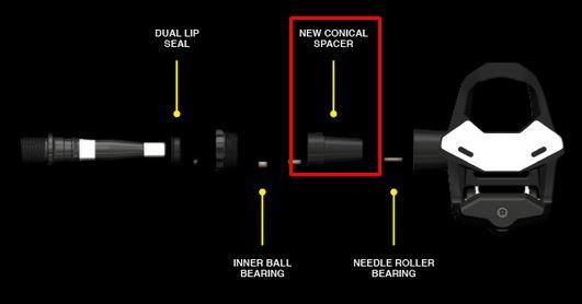 ペダル軸内部に新たなパーツを追加 LOOK KEO 2 MAXペダルが8年ぶりにモデルチェンジ。パワー伝達性と滑らかさが向上。