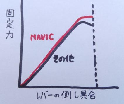MAVIC、RWS、軽量チタン。クイックリリースって結局どれが良いのかインプレッション。 固定力が強い