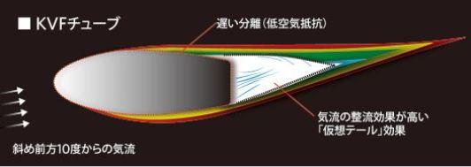 ジャイアント プロペル ディスク 【2018年モデル】GIANT新型『PROPEL DISC』の空力、重量、剛性、ディスクブレーキ カムテール形状