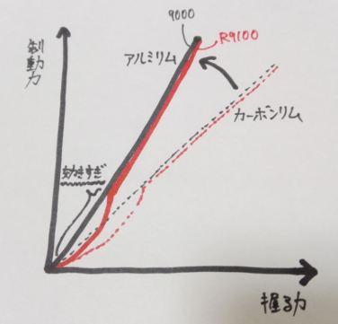 【実験1】デュラブレーキ「9000」vs「R9100」比較インプレッション。 制動力