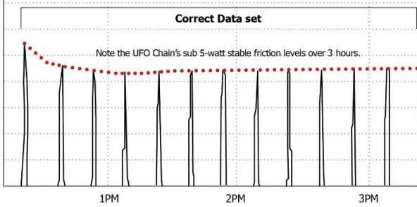 """Muc-Offの実験手順が間違っていることを証明するスミス氏の実験 Muc-offの""""UFOチェーンはダメ説""""に対するCeramicSpeedの反論が興味深い。"""