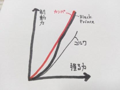 実測比較インプレッション 【実験2】「BLACK PRINCE」「CAMPAGNOLO」「コルク」3種比較インプレッション ブラックプリンス スイスストップ カンパニョーロ ボントレガー ブレーキシュー パッド