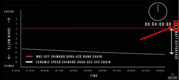 ツール優勝を後押ししたチェーン&潤滑剤Muc-Off『Nanotube Chain』 セラミックスピード UFOチェーン