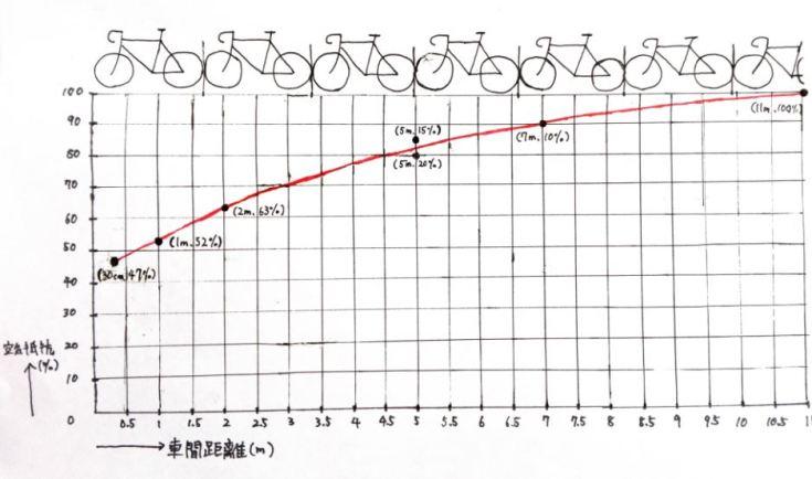 【速く走るための風洞実験・エアロ効果③】完璧なドラフティングの流儀 車間とドラフティング効果の関係