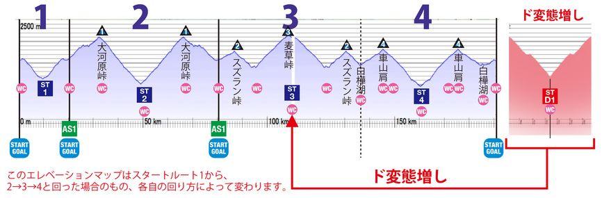 The PEAKSラウンド5&6★★★★~★★★★★ 第一弾のラウンド5は7月8日(日)に長野県蓼科 走行距離193km、獲得標高5,154m