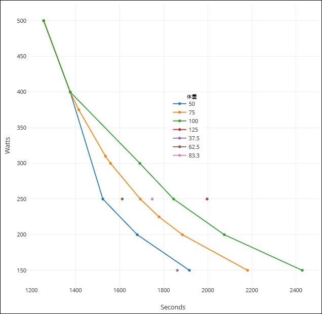 ZWIFT内での装備と速度の関係 体重による影響