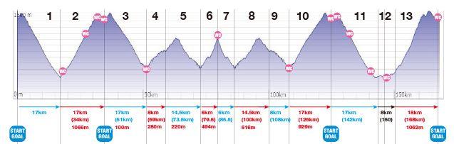 The PEAKSラウンド2 2016年7月9日群馬県赤城山 走行距離 168km、獲得標高5327m