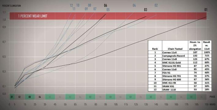 ロードバイク11速チェーン耐久試験。寿命と交換時期は? connexはwippermanのチェーンブランド シマノ デュラエース