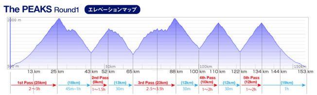 The PEAKS ラウンド1 2014年9月7日長野県上田
