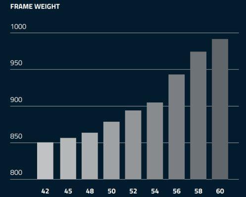 コルナゴ C64 インプレッション 重量