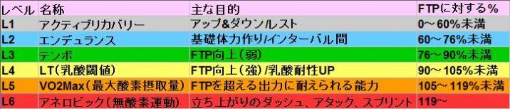 【ZWIFT(ズイフト)】目的別おすすめワークアウト25選 ゾーン 強度 目的