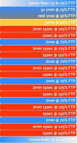 ZWIFT ワークアウト FTP向上 VO2Max Steeper & Steeper
