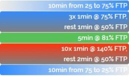 ZWIFT ワークアウト FTP向上 無酸素運動 アネロビック Hill Attacks