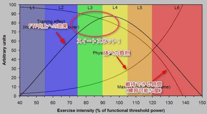 L1 L2 L3 L4 L5 L6 テンポ FTP ロードバイク パワーゾーン スイートスポット 【ZWIFT(ズイフト)】ワークアウト詳細 workout 作成 効果 FTP 一覧 初心者 ヒルクライム おすすめ