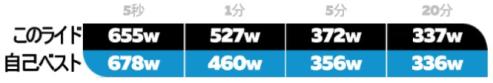 メニュー画面の詳細説明 zwift ズイフト パワーデータ
