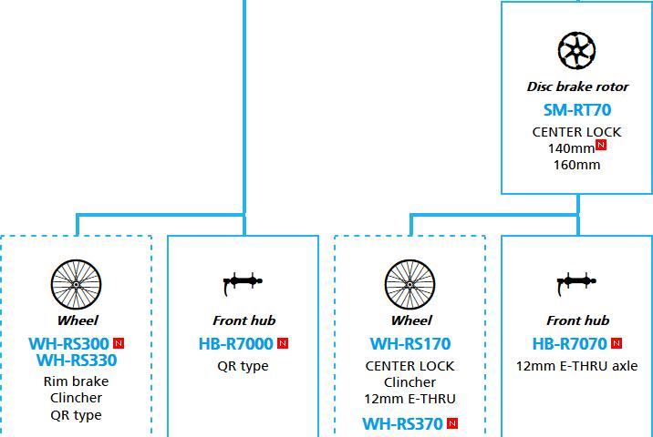 新型105「R7000」の価格、重量。R9100、6800とも比較してみる。