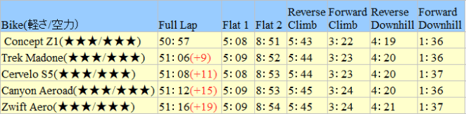 ZWIFT(ズイフト) 速く走るための数値データ 。最速のフレーム/ホイールは?体重/身長と速度の関係は?