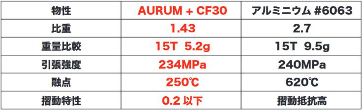 """新素材&大口径化!カーボンドライのビッグプーリーが第三世代""""V3""""へ。 新素材AURUM(オーラム)+30CF"""
