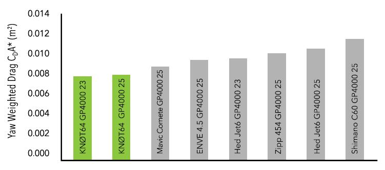ホイール『KNOT 64』 風洞実験