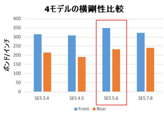 Enve『SES 5.6』ホイール データ