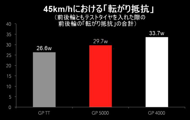 GP5000 転がり抵抗