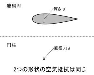 【速く走るための風洞実験・エアロ効果⑥】ケーブルの内蔵化は?