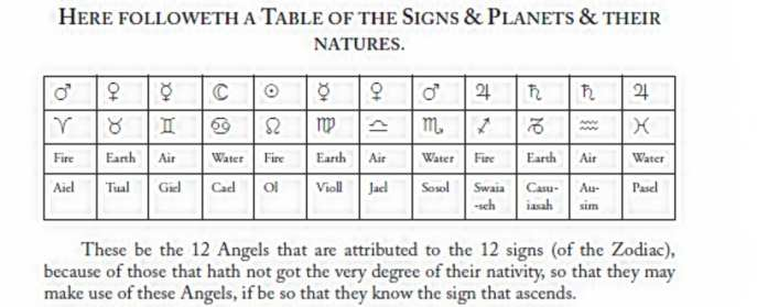 Angels of the zodiac, general