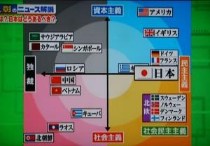 放送の最後に、さて日本は何処に位置するのか?と問いかけたグラフです。