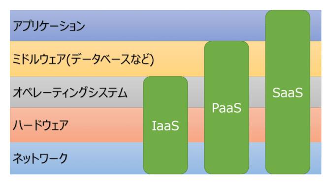 On Line Storageとクラウド