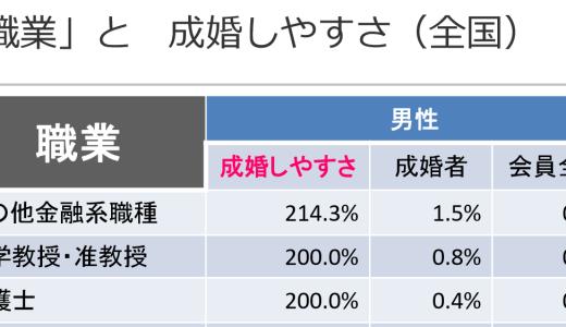 女性必見!IBJ結婚相談所で結婚した男性の最も多い職業ベスト3!