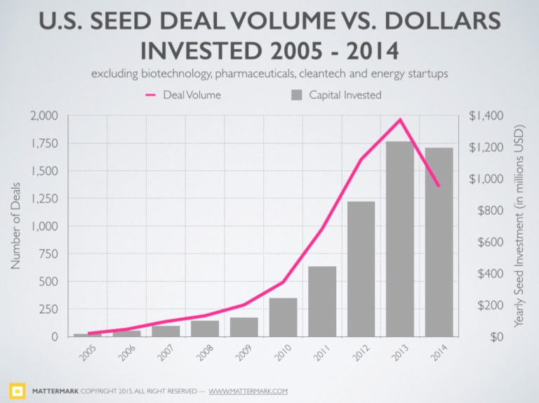 Figure 10: US Seed Deal Volume Vs Dollars Invested 2005-2014
