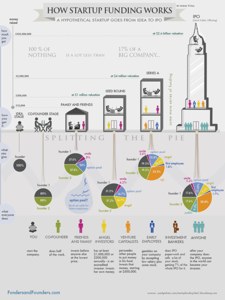 Figure 2: How Startup Funding Works