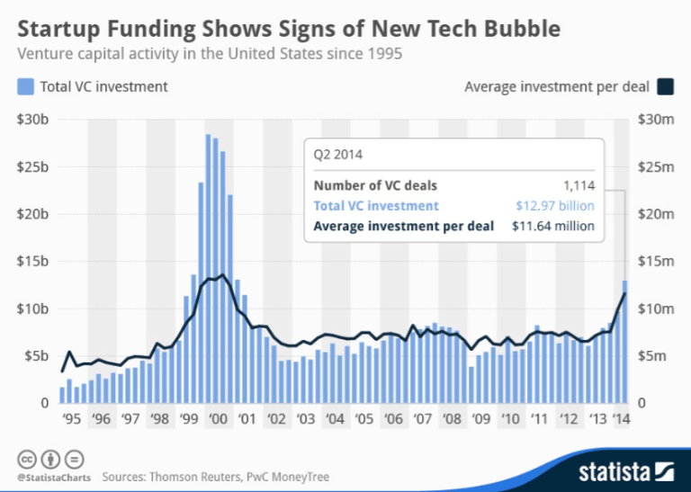 Figure 4: Startup Funding Shows Signs of New Tech Bubble