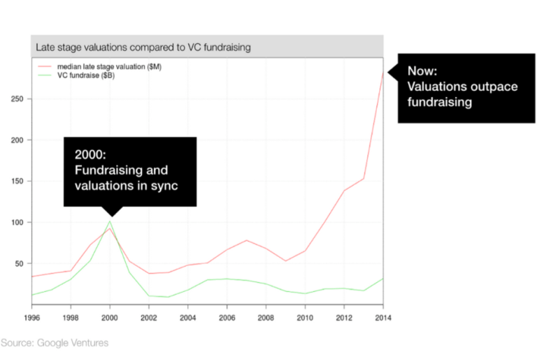 Figure 7: Late stage valuation compared to VC fundraising