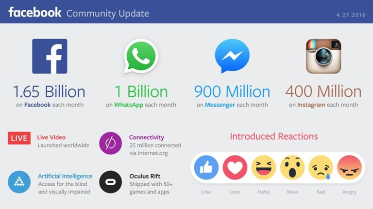 Facebook Community Update - Facebook 2016
