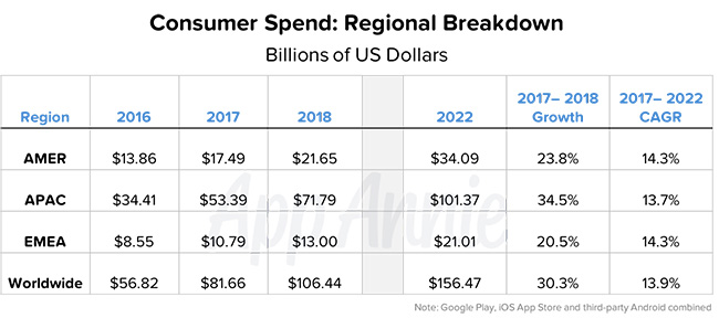 App Annie 2017 - 2022 Forecast - Consumer Spend Regional Breakdown